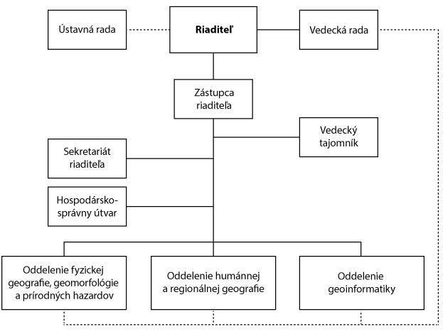 img_organizacna-struktura